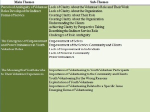 main n sub themes 2